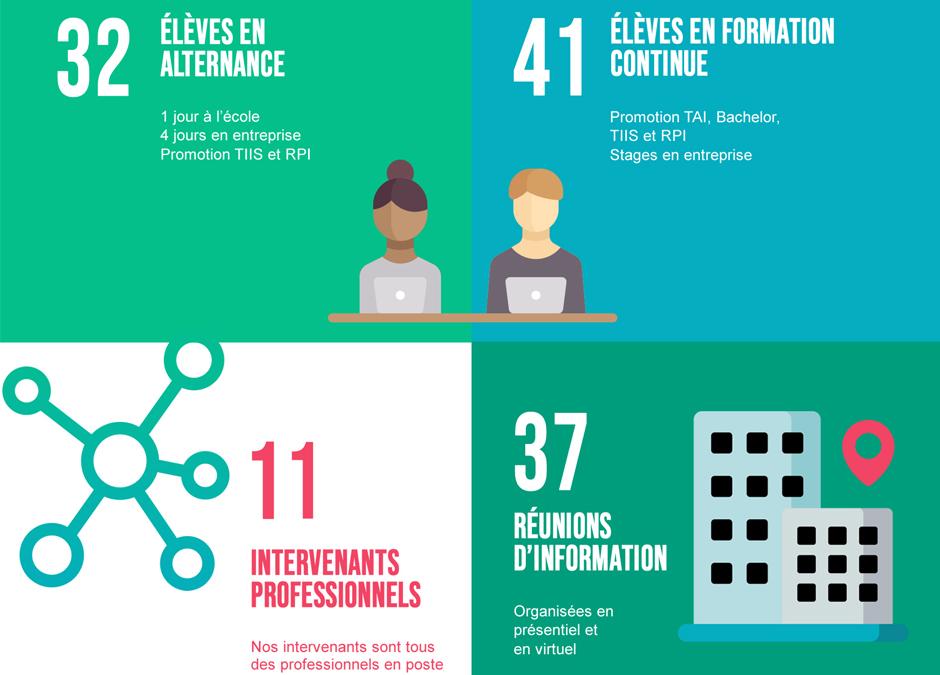 Infographie : les chiffres clefs de l'ESI en 2020